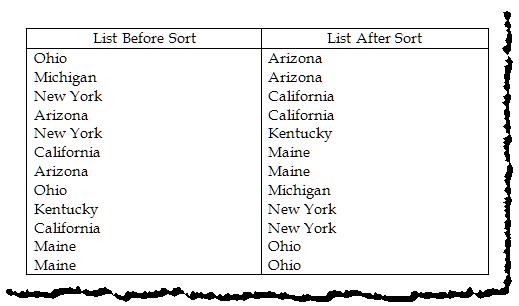 Sorting Lists (Macro Methods)